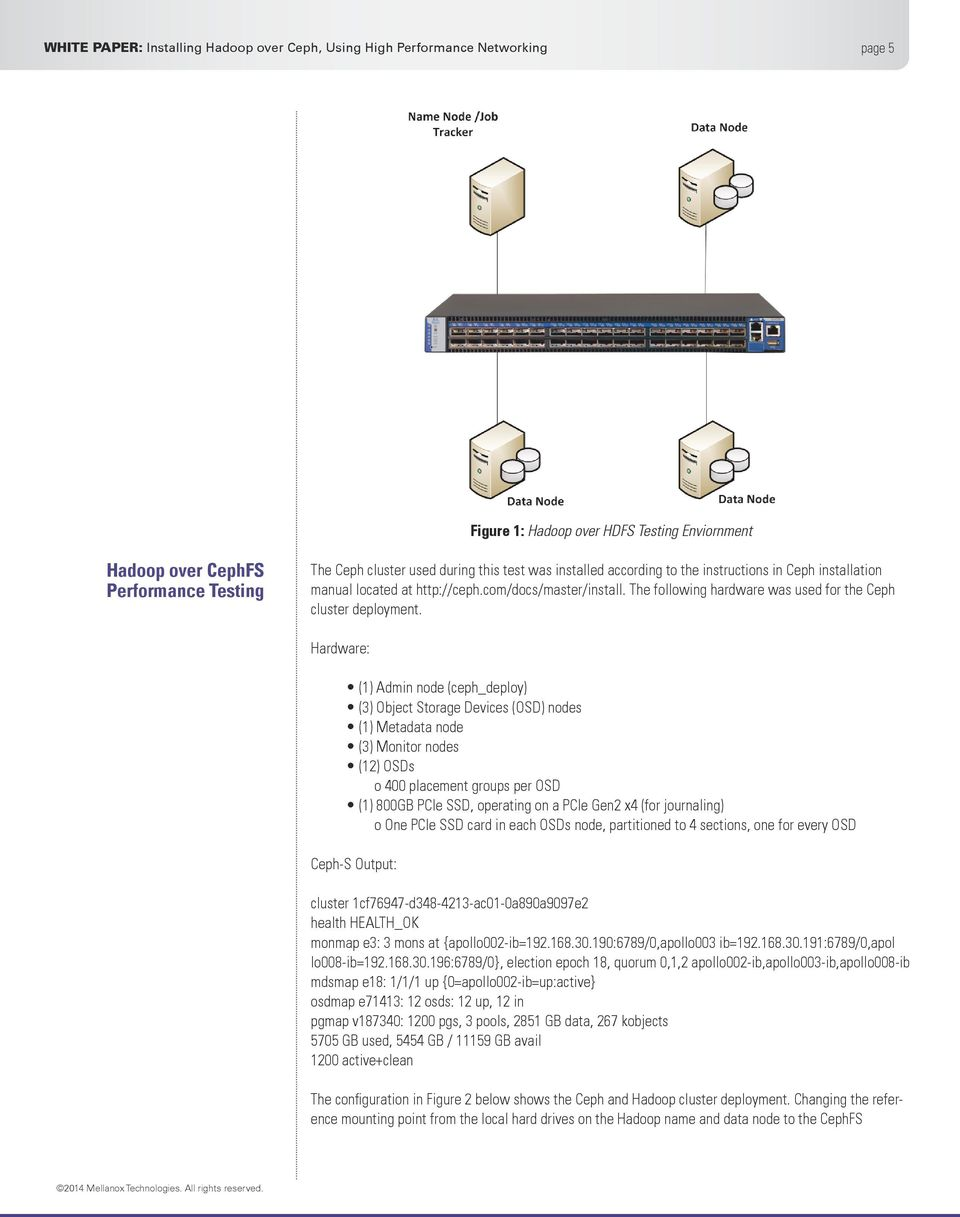 Installing Hadoop over Ceph, Using High Performance Networking - PDF