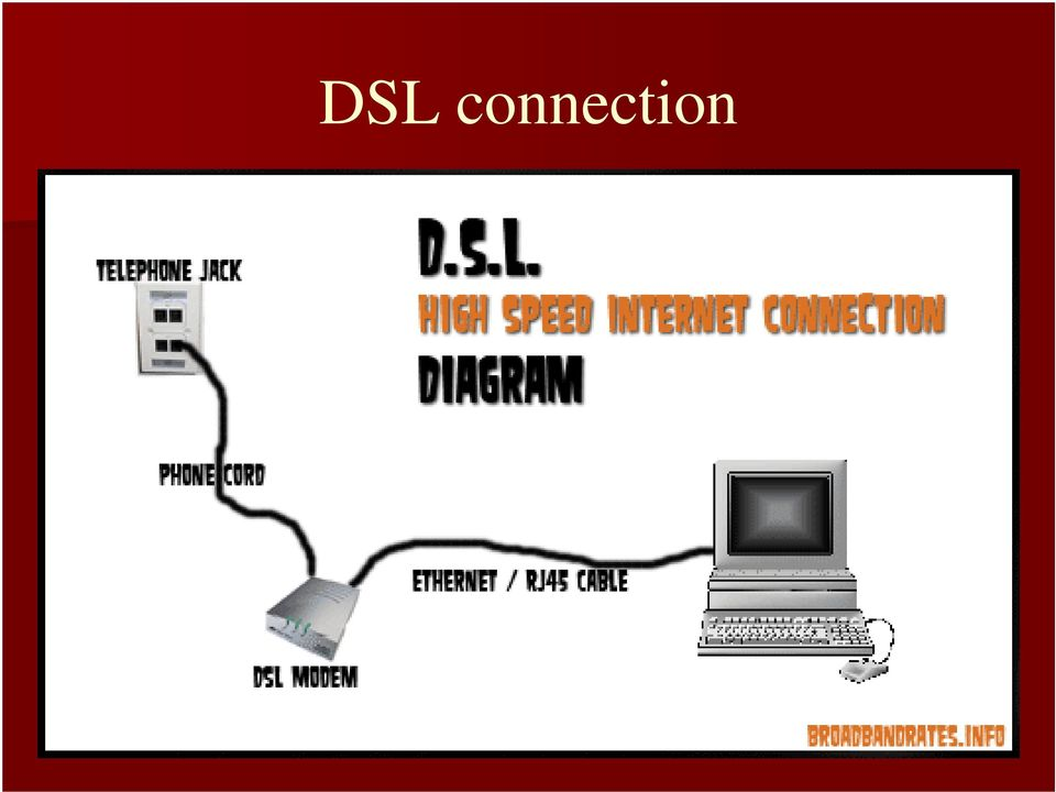 12 dsl connection digital subscriber line or dsl connections are becoming  widely available and can provide you with an excellent internet connection   dsl