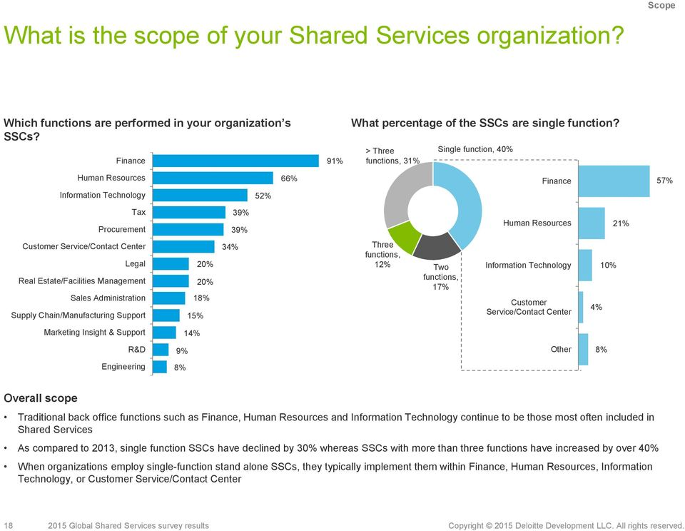 2015 Global Shared Services survey Survey results  Deloitte