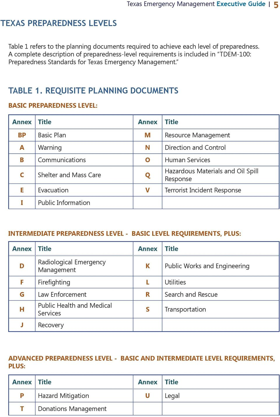 REQUISITE PLANNING DOCUMENTS BASIC PREPAREDNESS LEVEL: Annex Title Annex Title BP Basic Plan M Resource Management A Warning N Direction and Control B Communications O Human Services C Shelter and