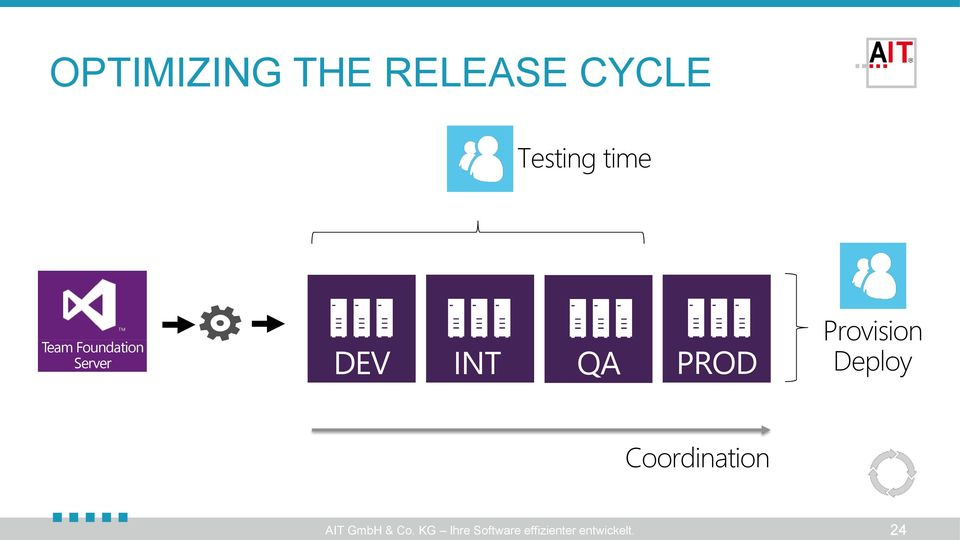 Central Build and Release Management with TFS - PDF