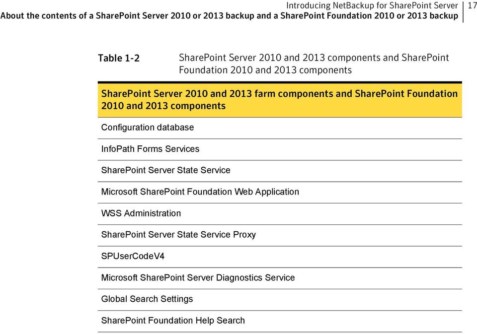 Foundation 2010 and 2013 components Configuration database InfoPath Forms Services SharePoint Server State Service Microsoft SharePoint Foundation Web Application