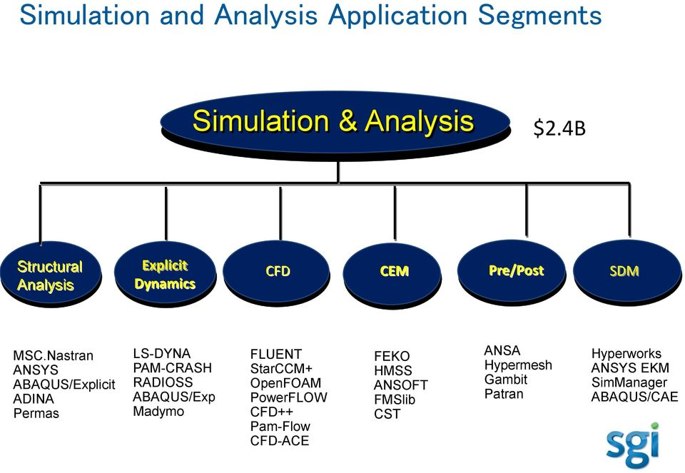 OpenFOAM and SGI Designed to Work Together  Christian