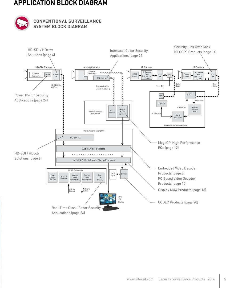 Security Surveillance Products Decoders Encoders Equalizers Block Diagram Of The Silicon Video Mux 264 E Mac Sloc Tx Poc Cmos Imager Ip Camera Soc Isp