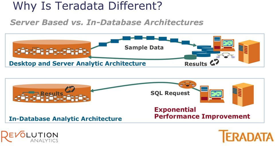 In-Database Analytics Deep Dive with Teradata and Revolution