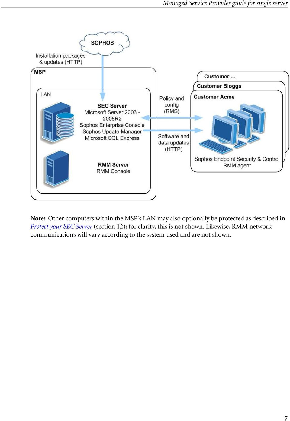 Sophos Endpoint Security and Control Managed Service