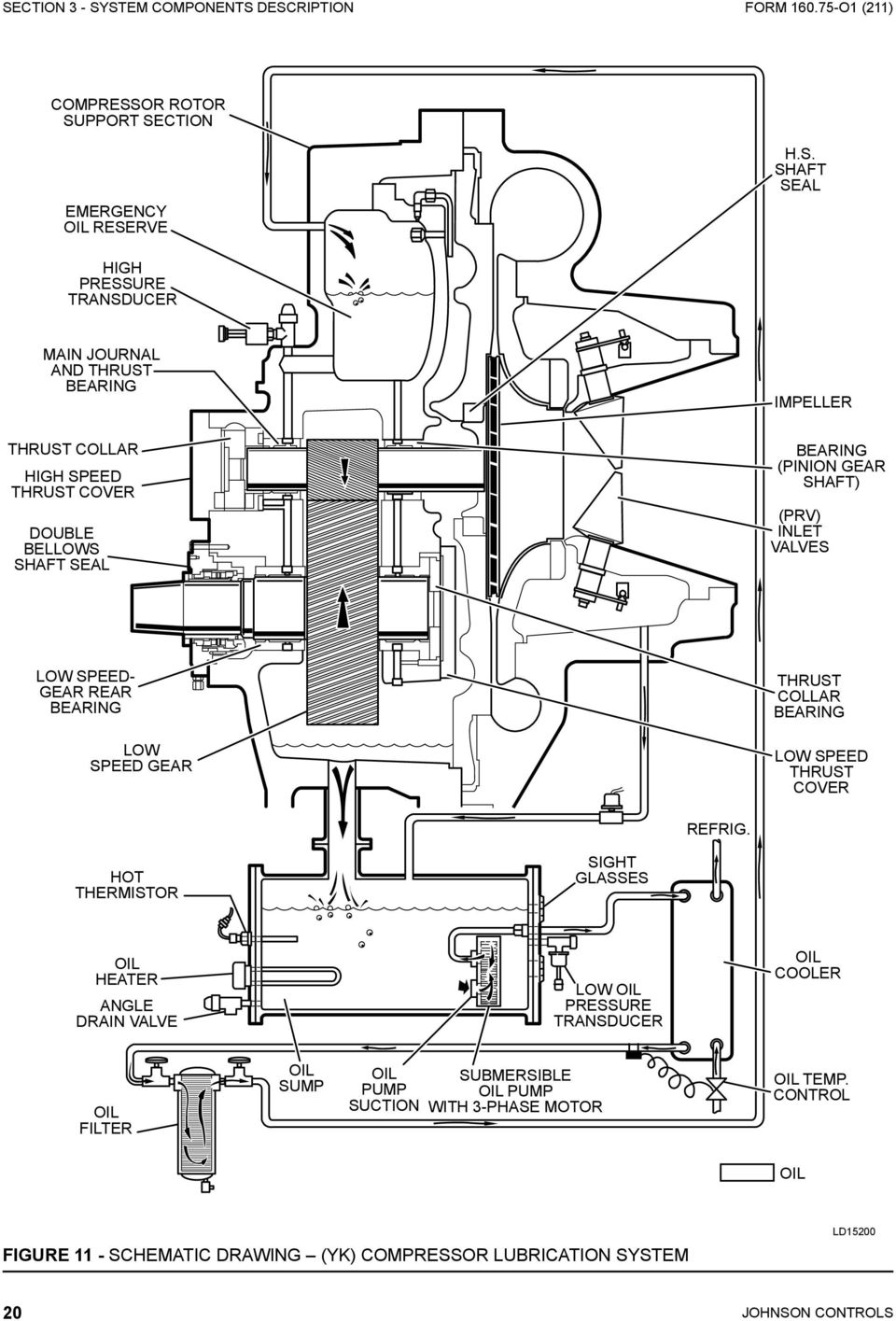 Model Yk Style G R 134a With Optiview Tm Control Center For York Air Handler Wiring Diagram Of Speed 2 Gear Thrust Collar Bearing Low Cover Refrig