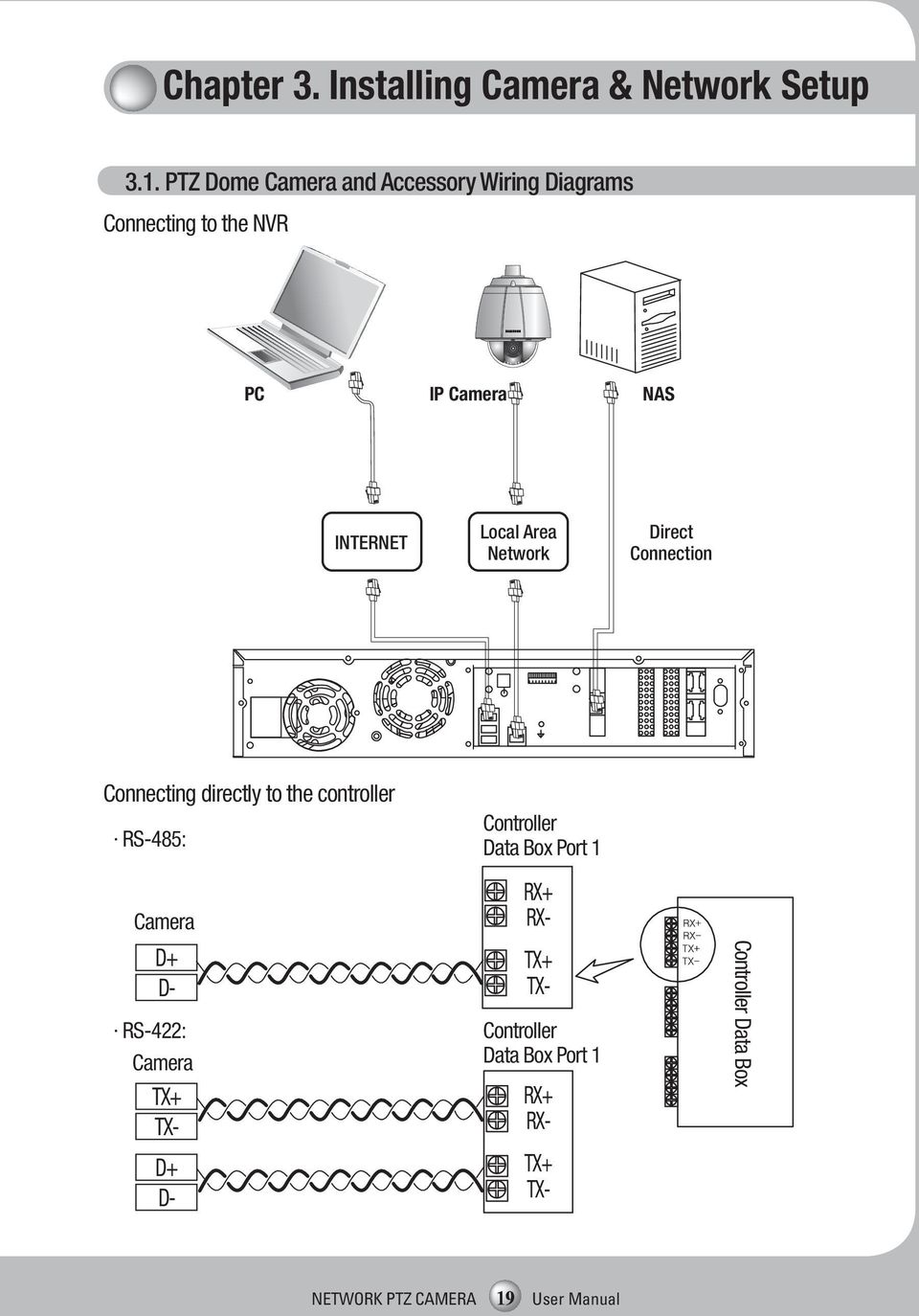 Network Ptz Camera User Manual Snp 3370th 3301h Pdf Panasonic Wiring Diagram Local Area Direct Connection Connecting Directly To The Controller Rs 485