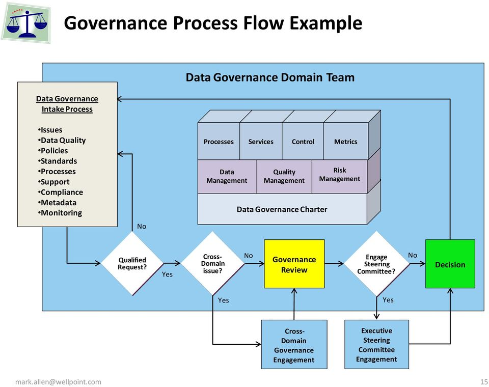 Management Data Governance Charter Risk Management Qualified Request? Yes Cross- Domain issue?