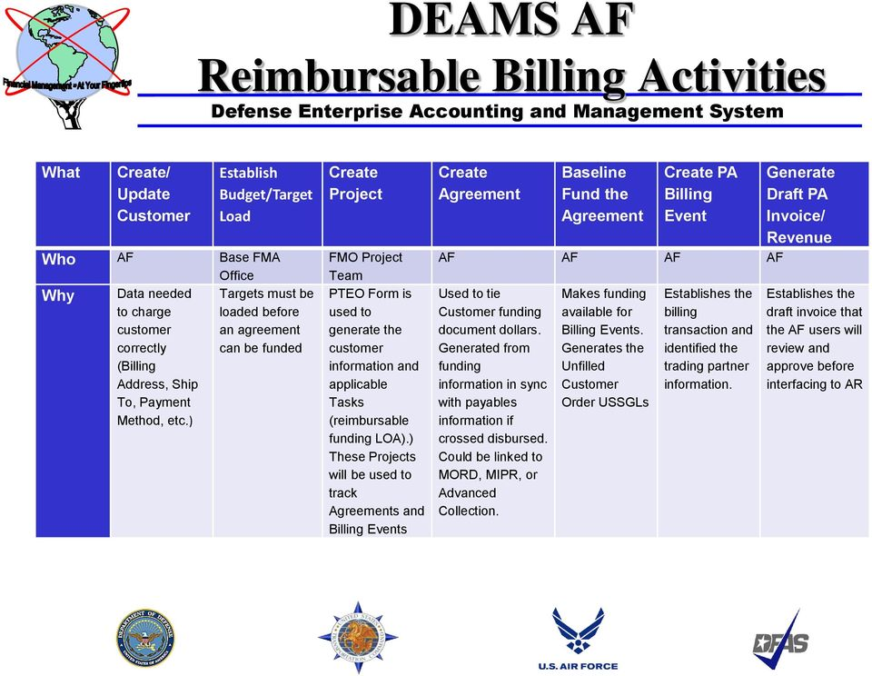 Defense Enterprise Accounting And Management System Deams Pdf