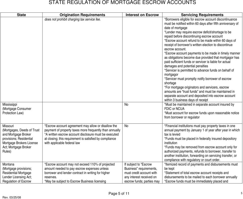 STATE REGULATION OF MORTGAGE ESCROW ACCOUNTS - PDF