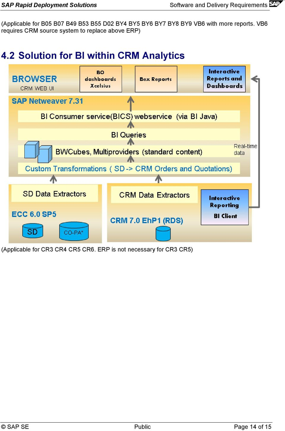VB6 requires CRM source system to replace above ERP) 4.