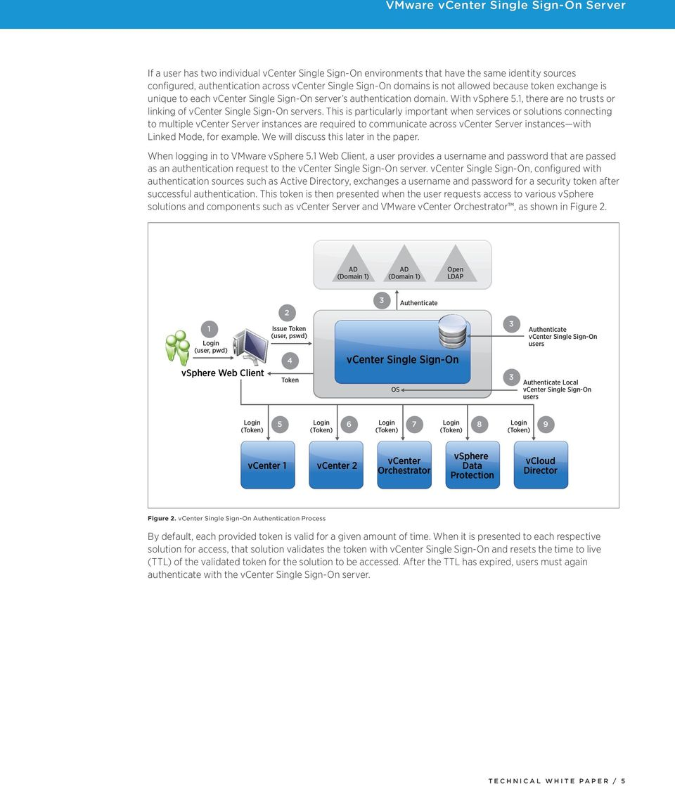 VMware vcenter Single Sign-On Server - PDF