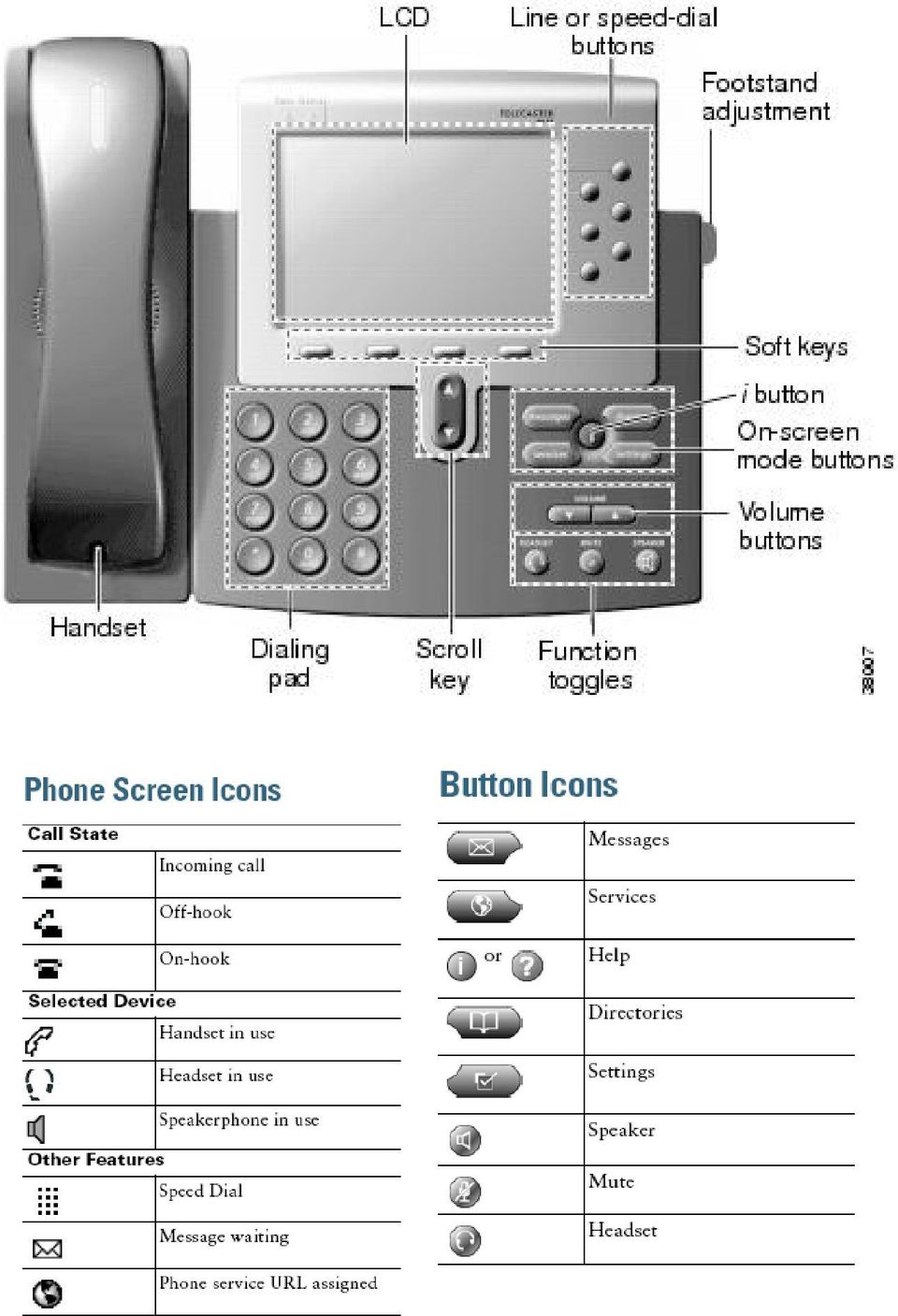 Cisco IP Phone 7960 / 7940 Quick Reference Guide - PDF