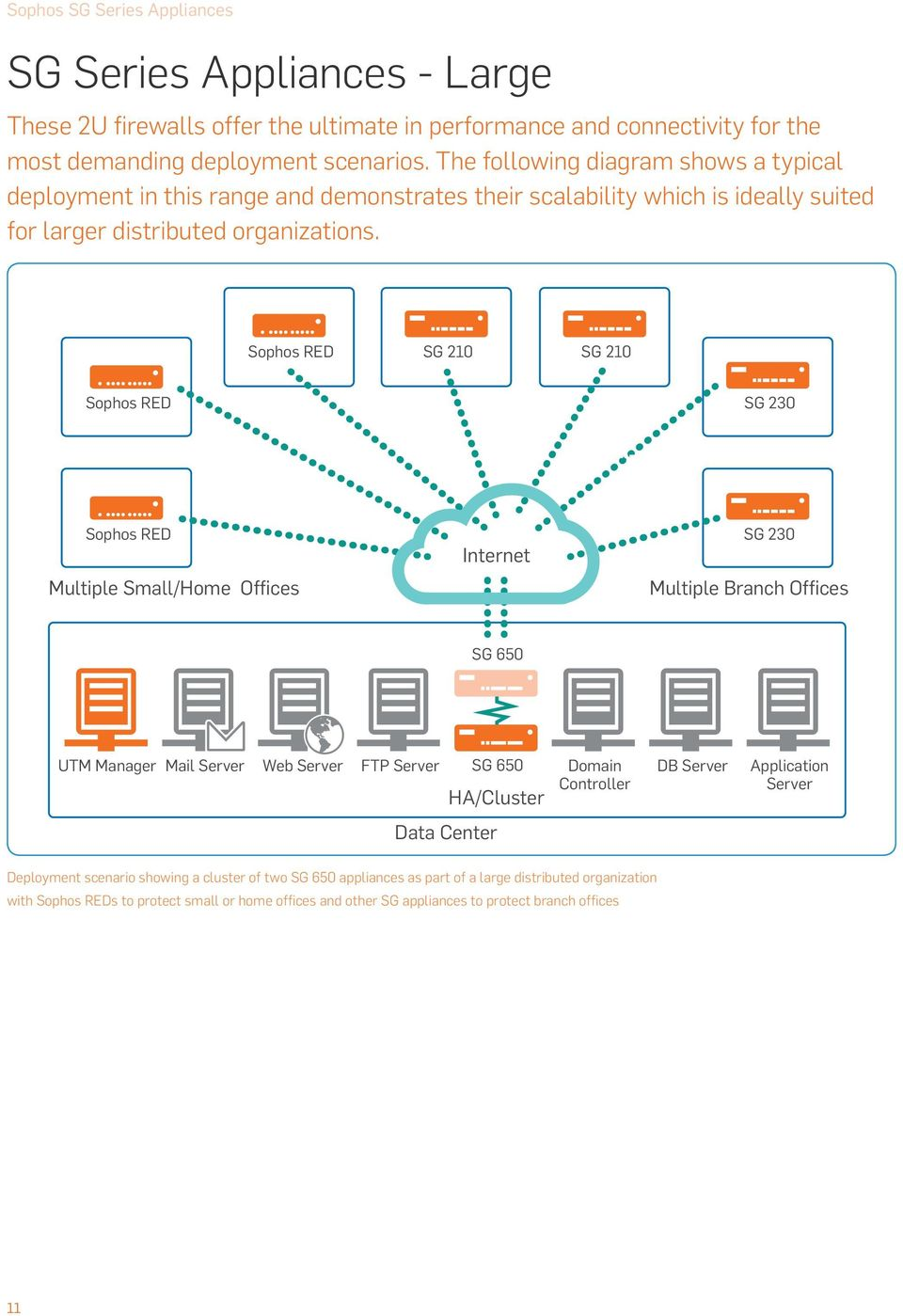 Sophos SG Series Appliances - PDF