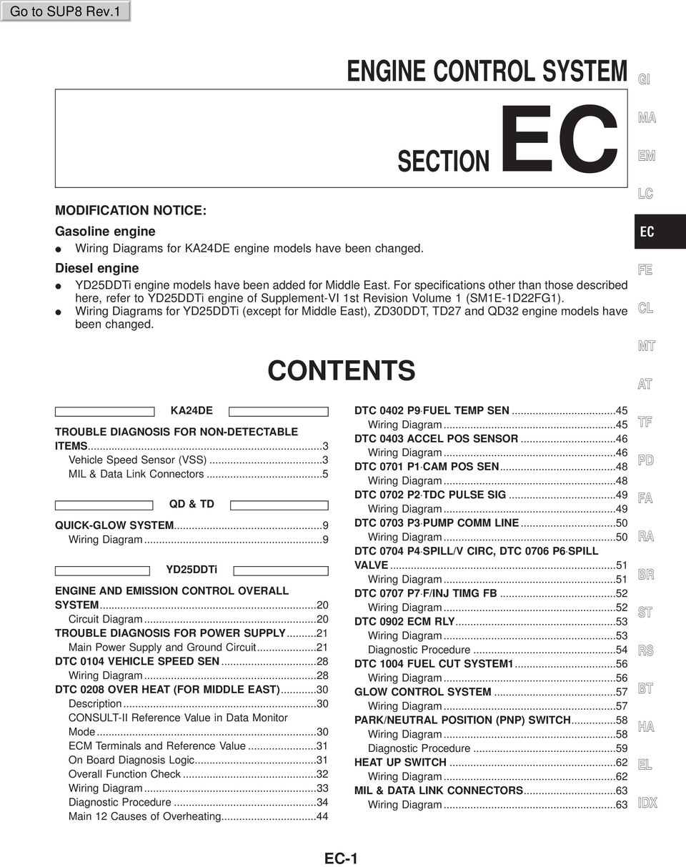 Engine Control System Sectionec Contents Ec 1 Idx Modification Ka24de Wiring Harness Diagram Diagrams For Except Middle East Zd30ddt Td27 And Qd32