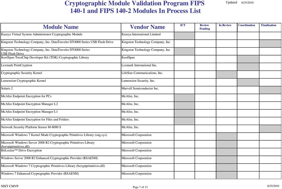 Cryptographic Module Validation Program FIPS and FIPS