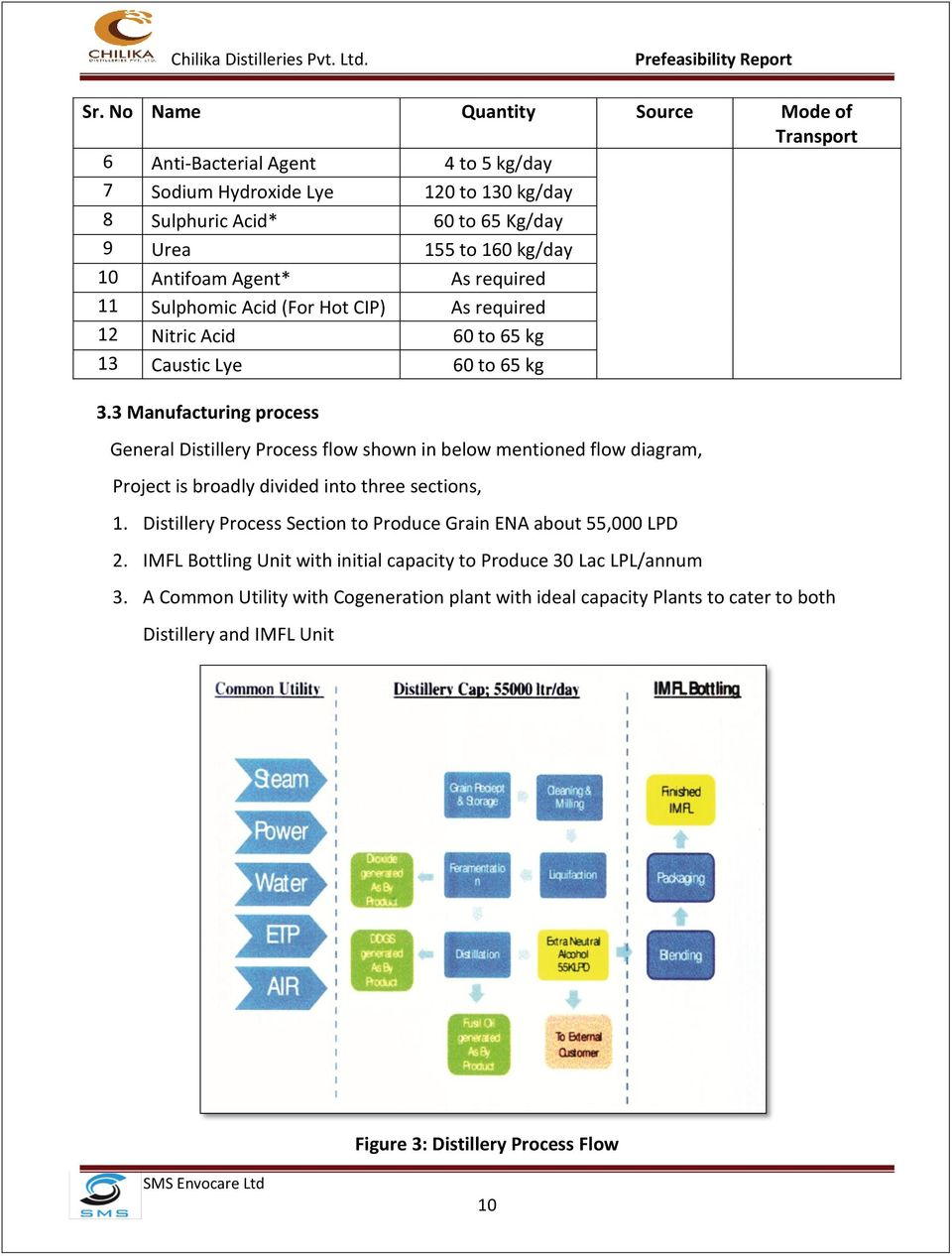 Chilika Distilleries Pvt Ltd Pdf Captive Power Plant Flow Diagram 3 Manufacturing Process General Distillery Shown In Below Mentioned Project Is