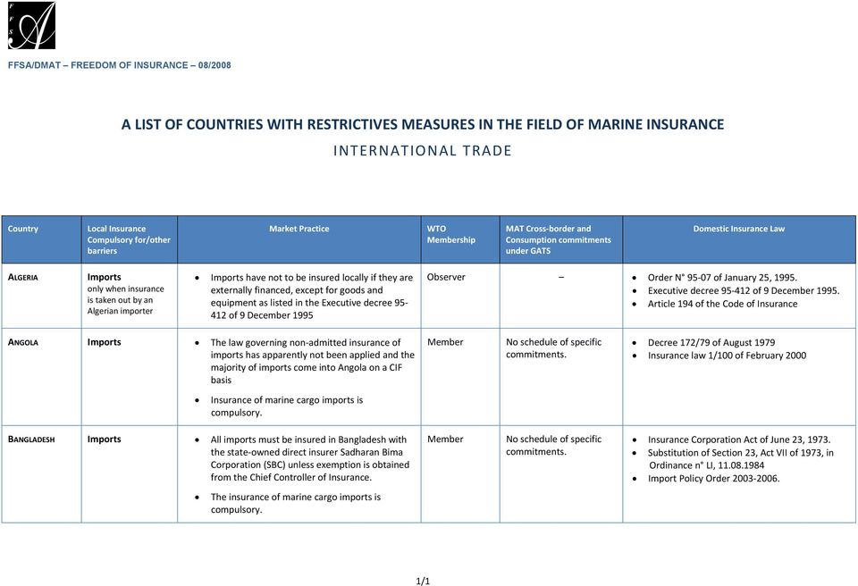 A LIST OF COUNTRIES WITH RESTRICTIVES MEASURES IN THE FIELD