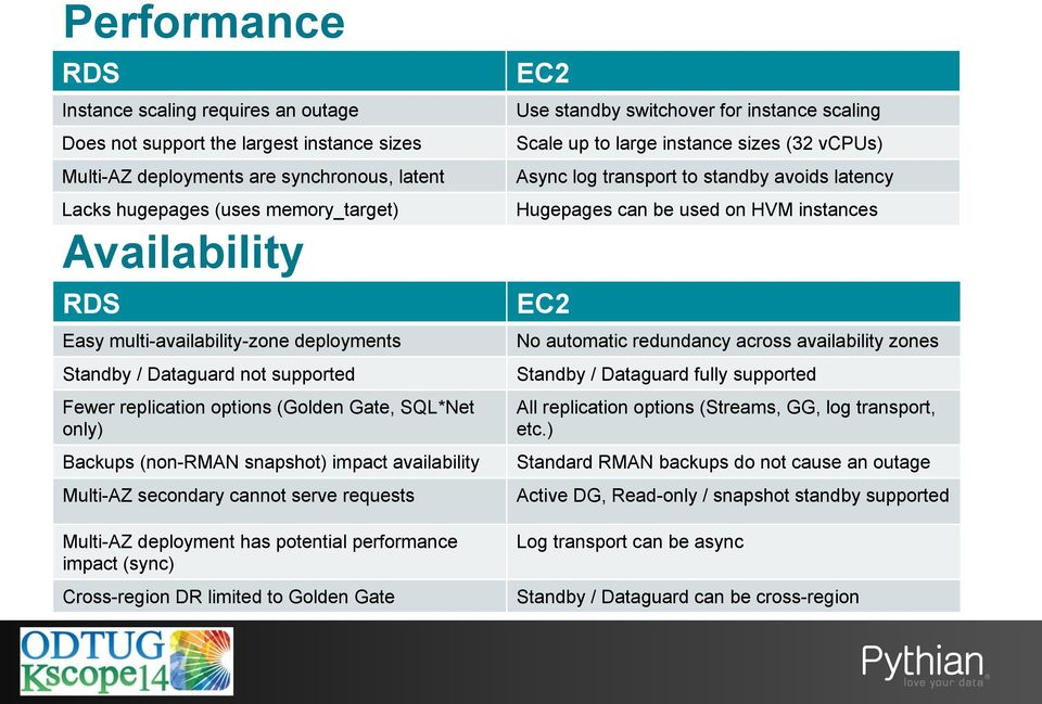 serve requests Multi-AZ deployment has potential performance impact (sync) Cross-region DR limited to Golden Gate EC2 Use standby switchover for instance scaling Scale up to large instance sizes (32