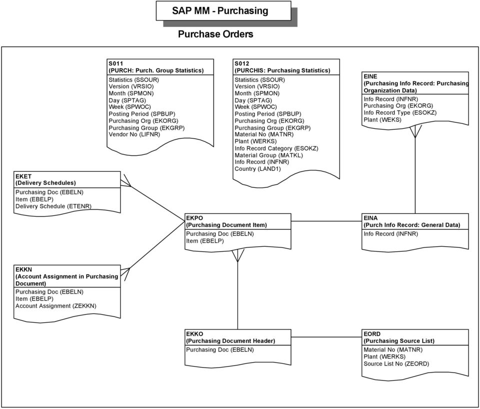 SAP Table Relations version compiled by Christopher Solomon