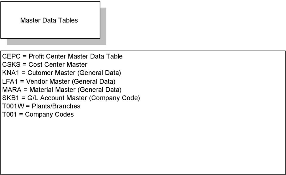 SAP Table Relations version compiled by Christopher Solomon with