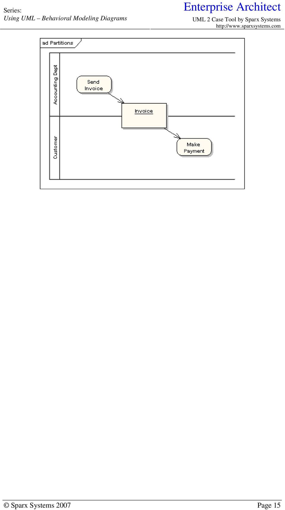 Using Uml Part Two Behavioral Modeling Diagrams Pdf An Example Of State Machine Diagram For A Bank Atm 16 Models The Behavior Single Object Specifying Sequence Events Goes Through During