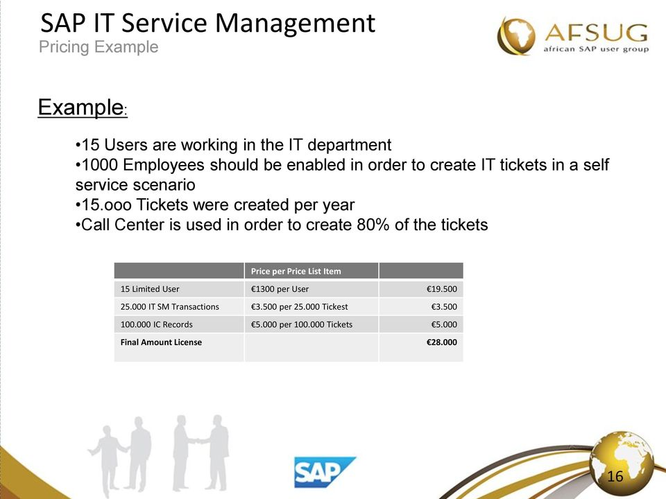 ooo Tickets were created per year Call Center is used in order to create 80% of the tickets Price per Price List Item
