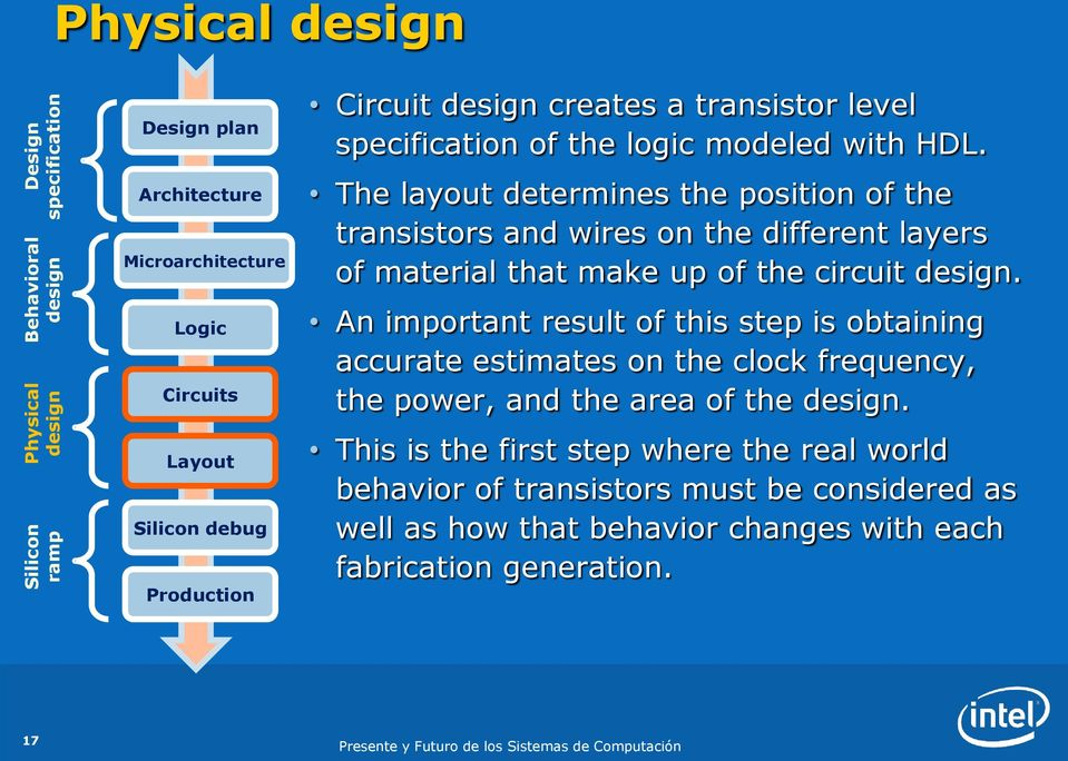 The layout determines the position of the transistors and wires on the different layers of material that make up of the circuit.