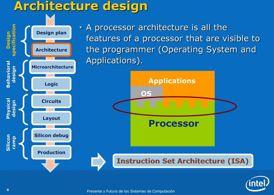 processor that are visible to the programmer (Operating System and