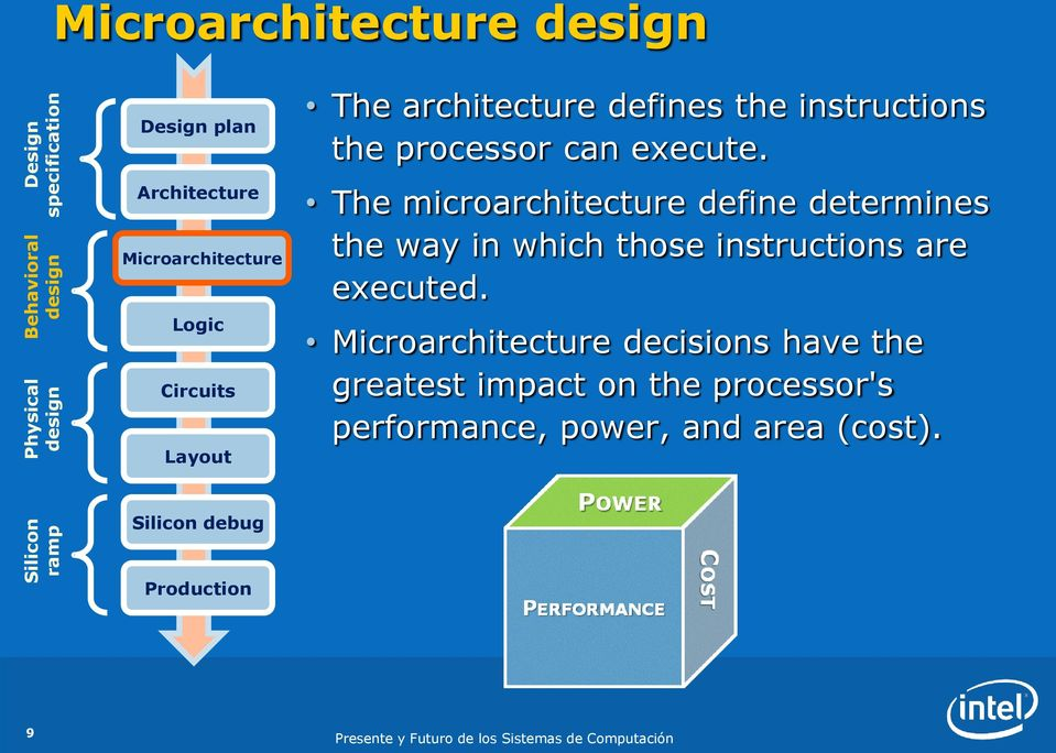 The microarchitecture define determines the way in which those instructions are executed.