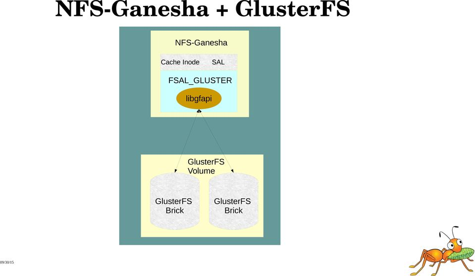 NFS Ganesha and Clustered NAS on Distributed Storage System