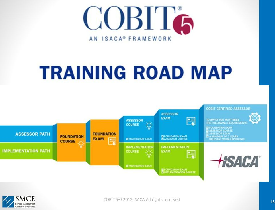 Cobit 5 For Cyber Security Governance And Management Nasser El Hout