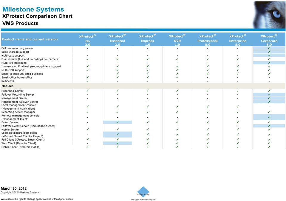 Milestone Systems XProtect Video Management Software (VMS
