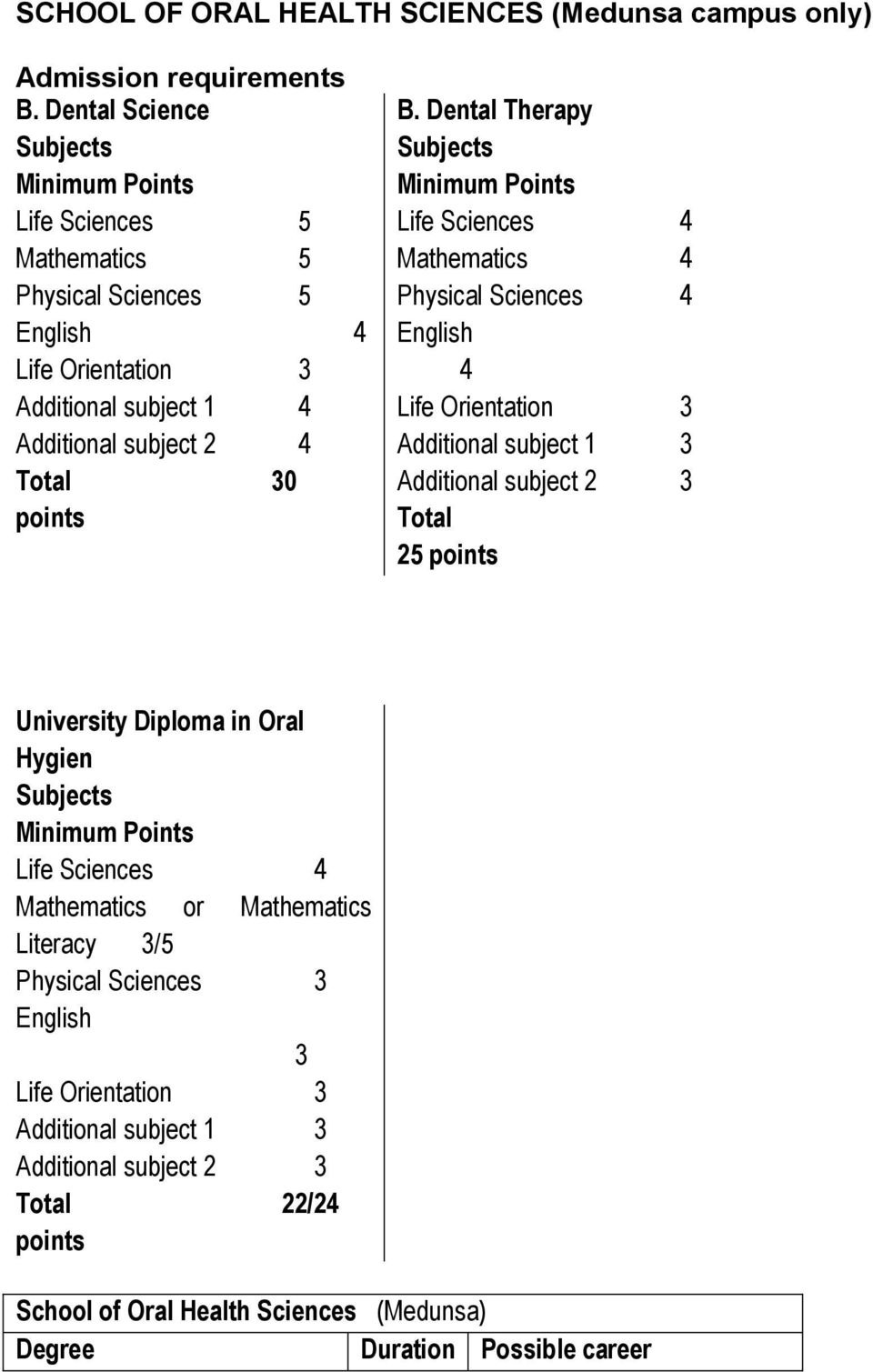 Dental Therapy Minimum Life Sciences Mathematics Physical Sciences  Additional subject 1 3 Additional subject 2 3