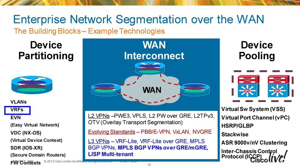 L3 VPN over IP Transport, Design and Solutions in the WAN - PDF