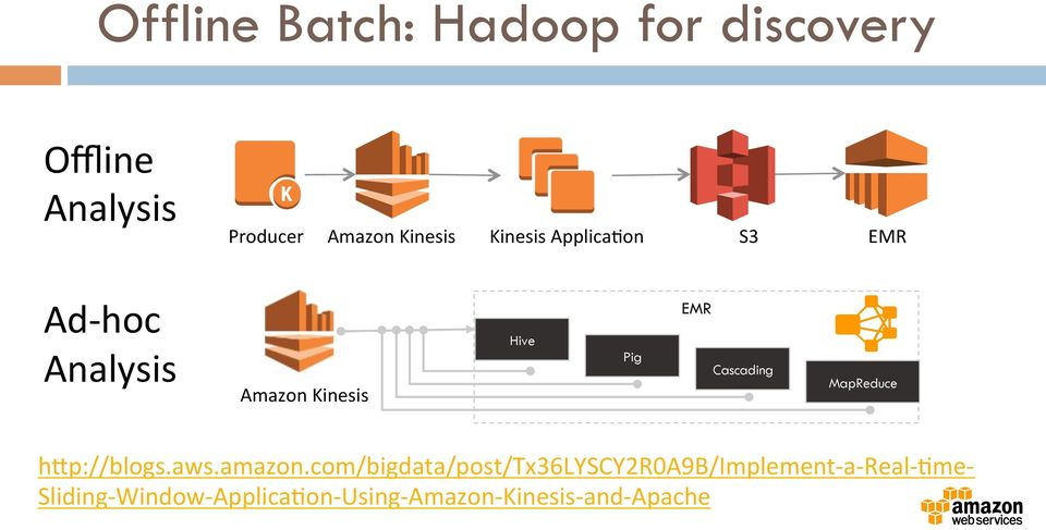 CAPTURING & PROCESSING REAL-TIME DATA ON AWS - PDF
