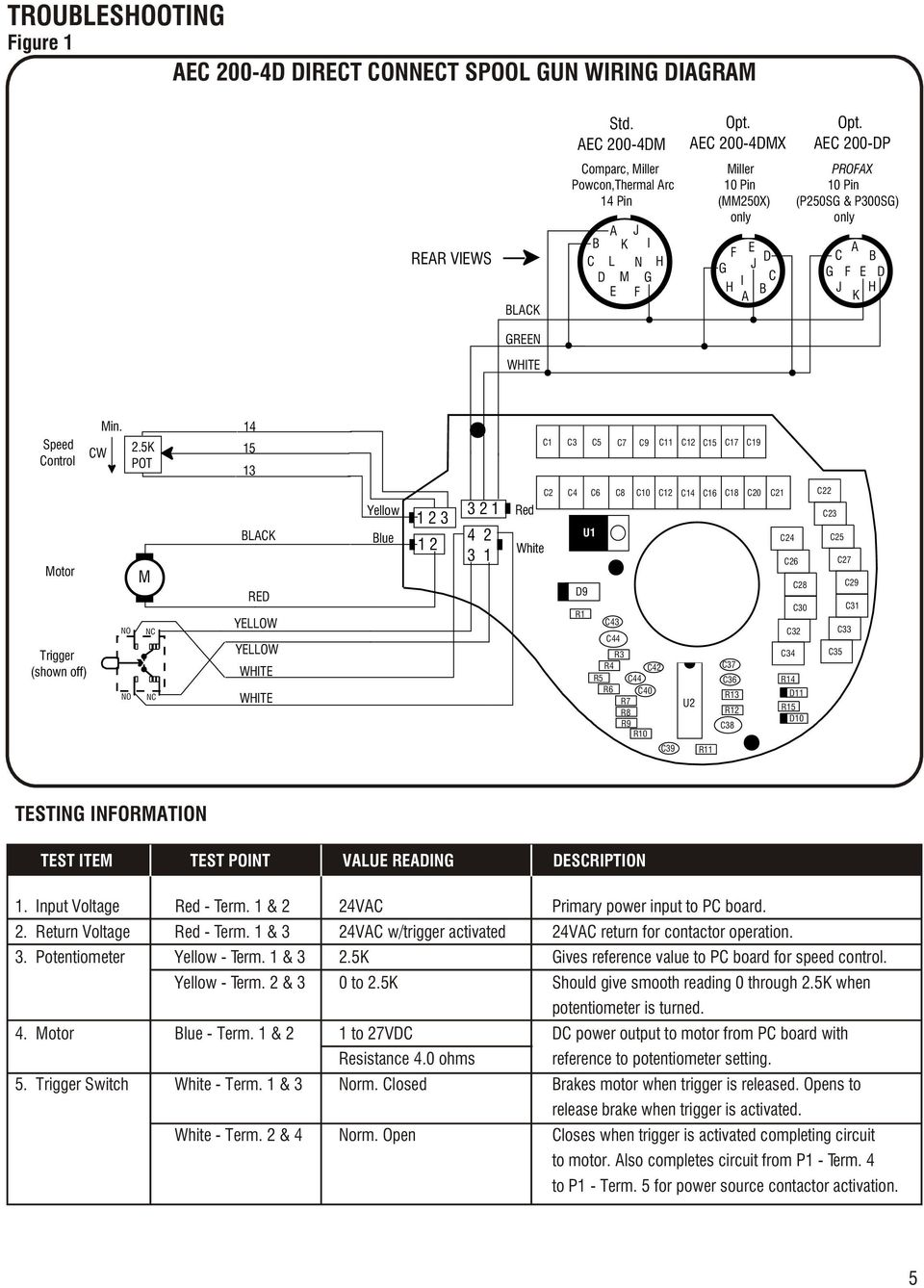 AEC 200-4D DIRECT CONNECT SOLID STATE SPOOL GUN OPERATION AND PARTS MANUAL  DIRECT CONNECTS TO: MILLER & PROFAX CV POWER SOURCES - PDF Free DownloadDocPlayer.net