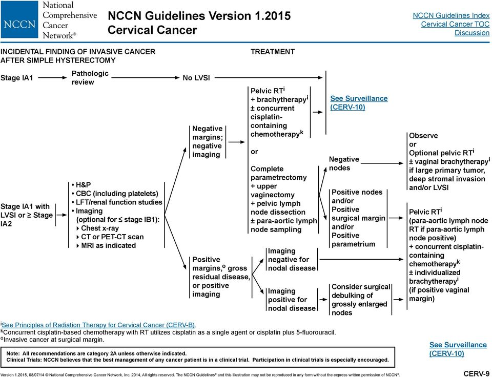 Cervical Cancer  NCCN Clinical Practice Guidelines in