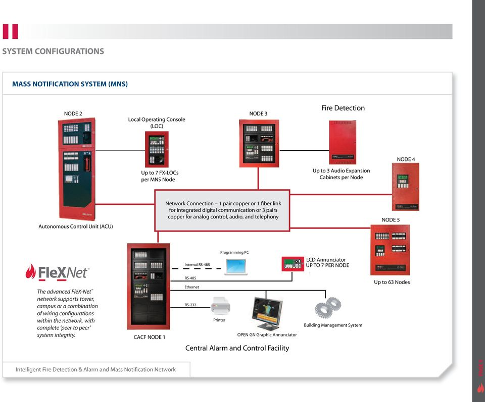 Intelligent Fire Detection & Alarm and Mass Notification