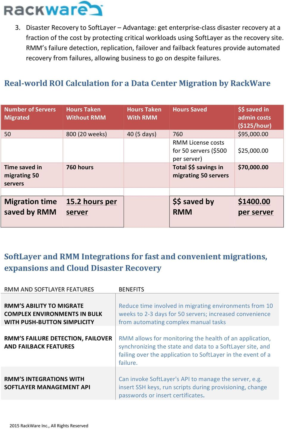 Real- world ROI Calculation for a Data Center Migration by RackWare Number of Servers Migrated Hours Taken Without RMM Hours Taken With RMM Hours Saved $$ saved in admin costs ($125/hour) 50 800 (20