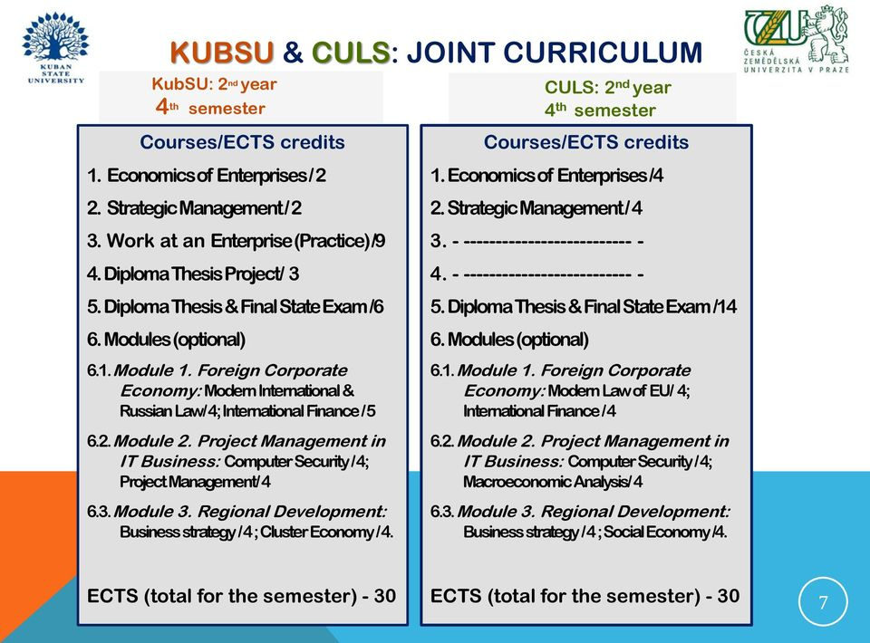 Module 2. Project Management in IT Business: Computer Security / 4; Project Management/ 4 6.3. Module 3. Regional Development: Business strategy / 4 ; Cluster Economy / 4. 1.