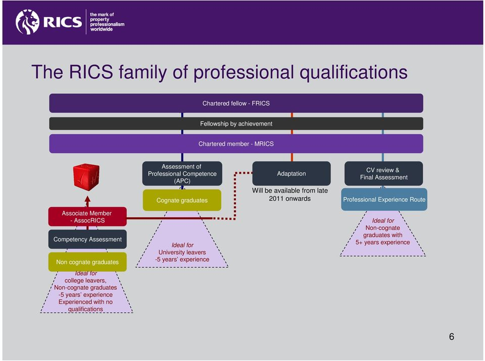 rics routes to membership