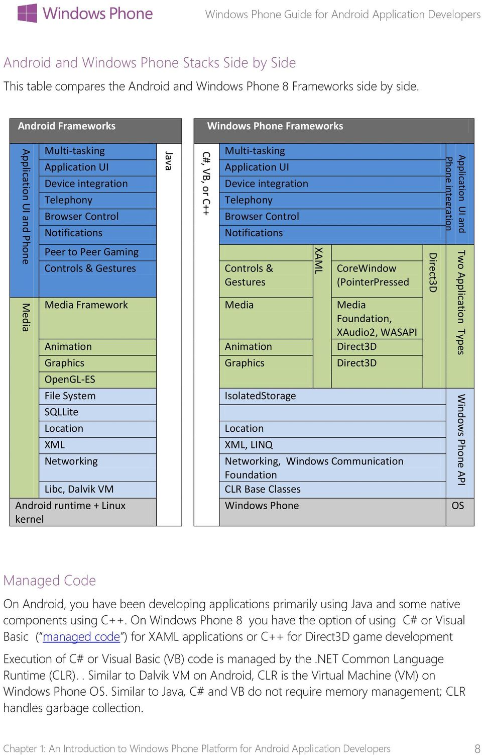 Windows Phone 8 Guide for Android Application Developers - PDF