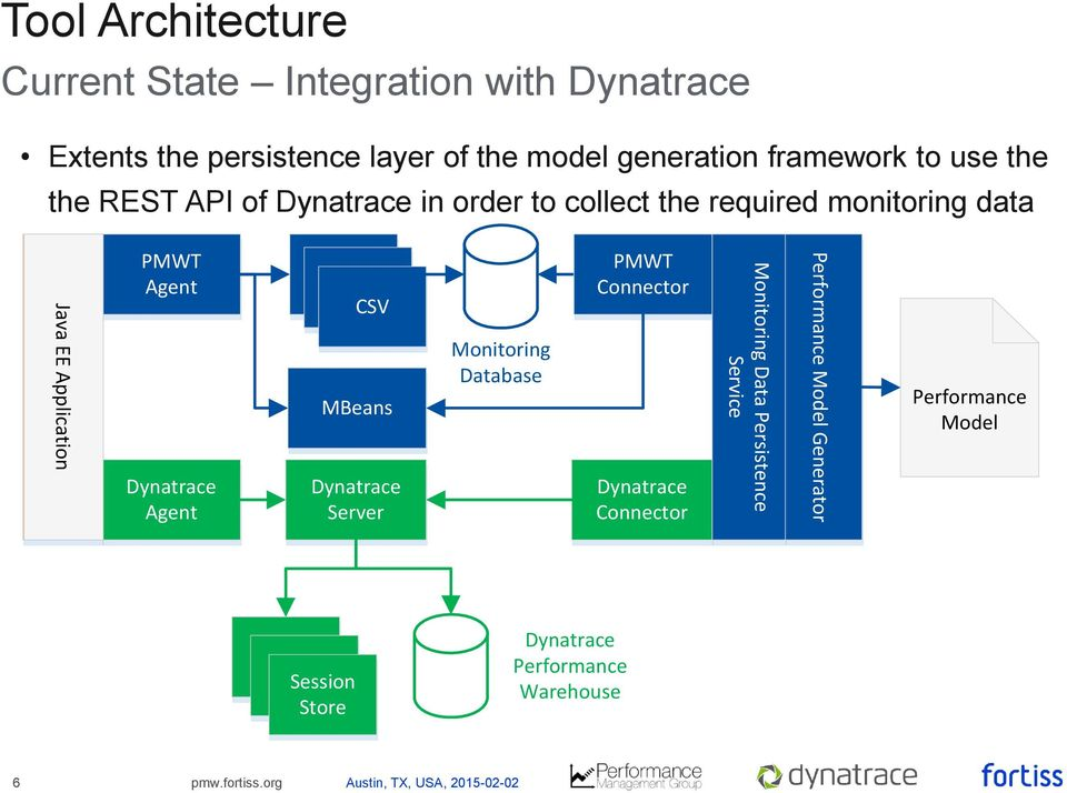 Using Dynatrace Monitoring Data for Generating Performance Models of