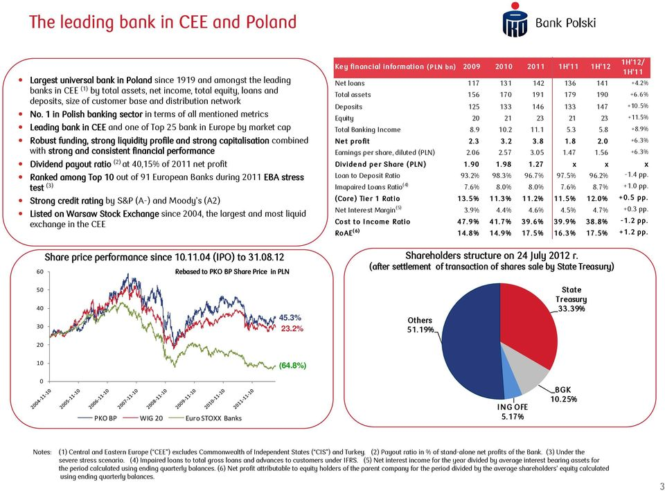 1 in Polish banking sector in terms of all mentioned metrics Leading bank in CEE and one of Top 25 bank in Europe by market cap Robust funding, strong liquidity profile and strong capitalisation