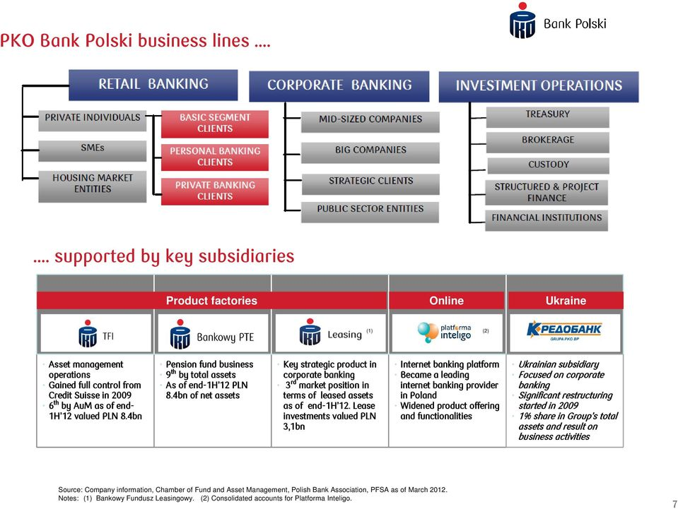 4bn Pension fund business 9 th by total assets As of end-1h 1H 12 12 PLN 8.