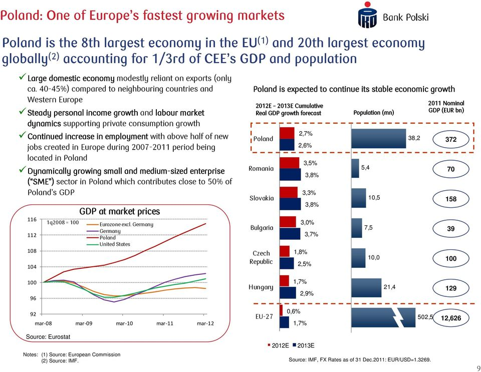 40-45%) compared to neighbouring countries and Western Europe Steady personal income growth and labour market dynamics supporting private consumption growth Continued increase in employment with