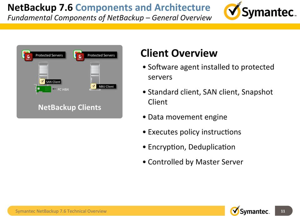 Netbackup 76 technical overview symantec backup and recovery servers protected servers san client nbu client fc hba netbackup clients client overview sohware malvernweather Choice Image