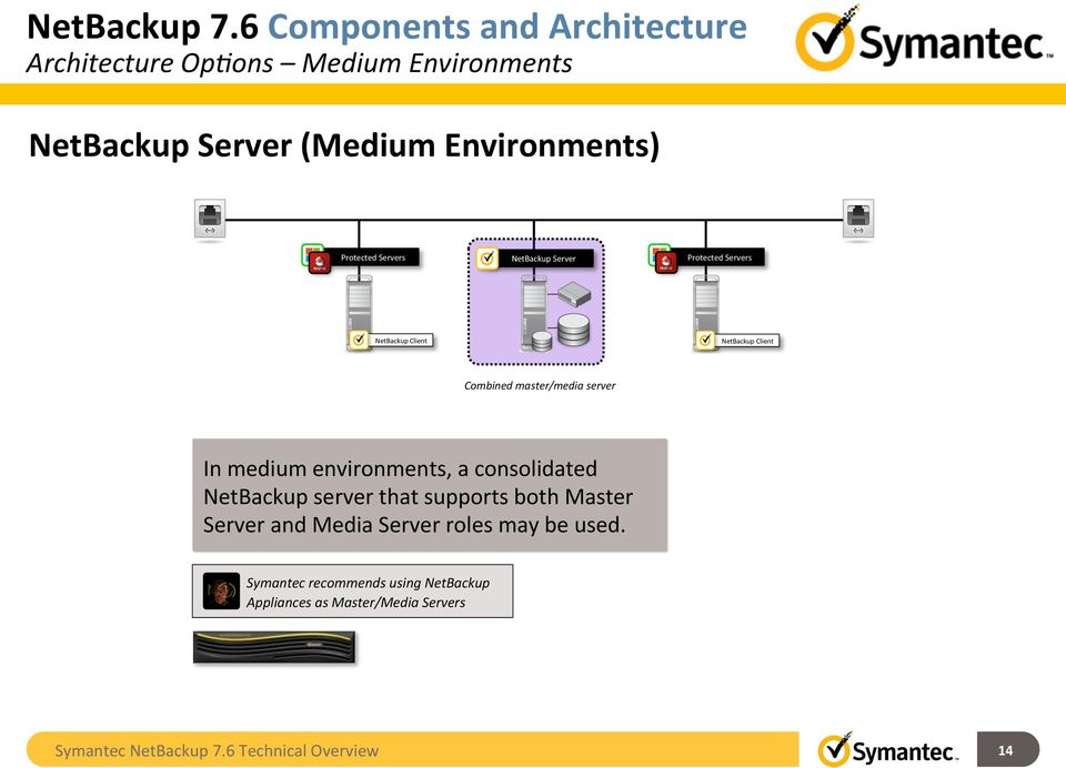 Netbackup 76 technical overview symantec backup and recovery protected servers netbackup server protected servers netbackup client netbackup client combined mastermedia malvernweather Choice Image